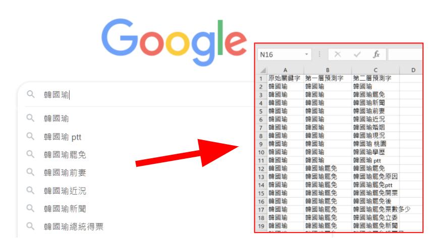 工具:  下載Google搜尋自動完成關鍵字